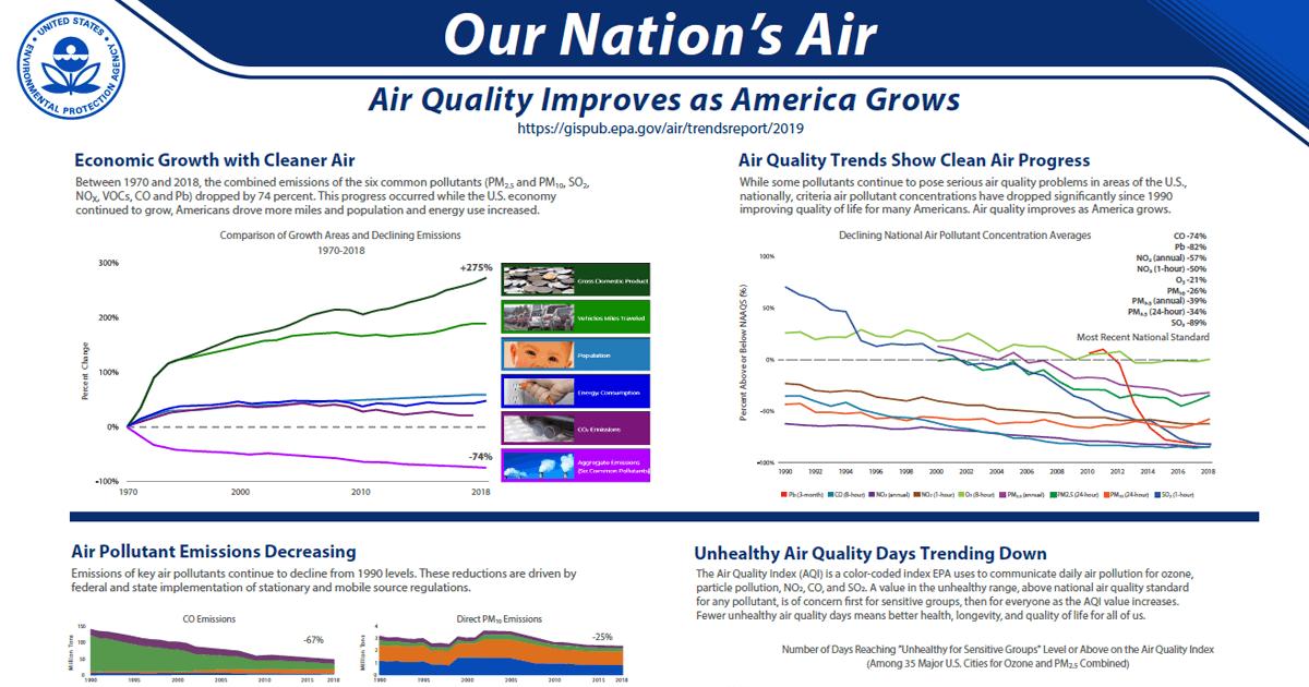 Air Quality Trends Show Clean Air Progress